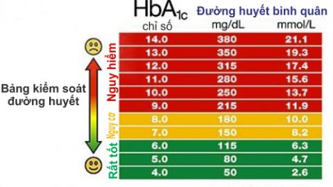 Chỉ số glucose trong máu khi nào đáng lo ngại?