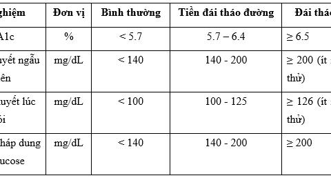 Chỉ số đường trong máu bao nhiêu là bình thường?