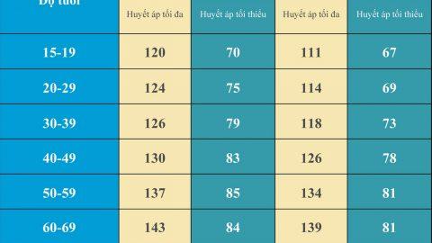 Huyết áp bao nhiêu là bình thường? Làm gì để huyết áp