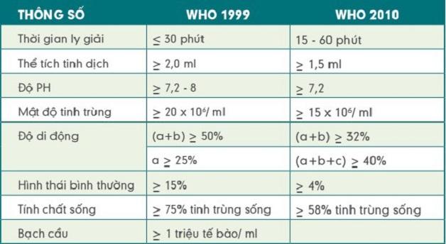 Bảng giá trị theo quy định của Tổ chức Y tế Thế giới (WHO)