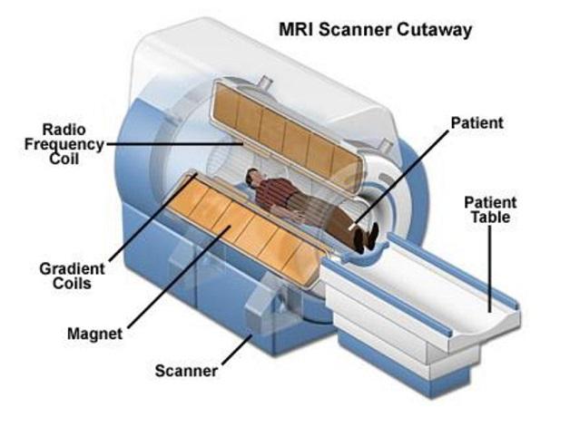 Chụp cộng hưởng từ là phương pháp chẩn đoán hình ảnh chính xác, an toàn nhờ sóng từ trường và radio